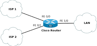automatic failover with load balancing