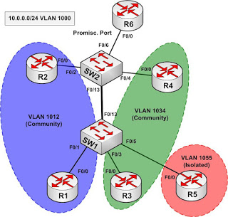 vlan on cisco