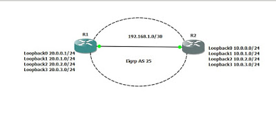 eigrp manual route summarization