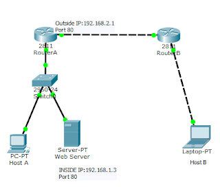 Port forwarding on cisco router
