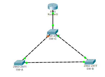 Spanning-tree protocol on packet tracer
