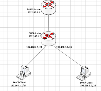 Mikrotik dhcp relay agent