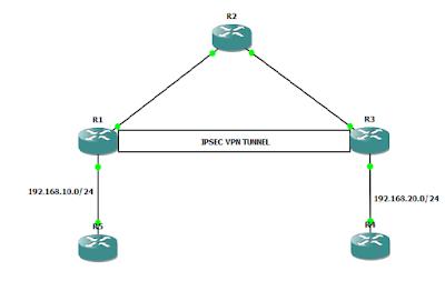 Cisco site-to-site ipsec vpn