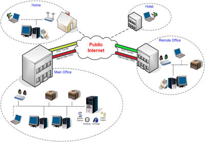 Cisco Ipsec VPN