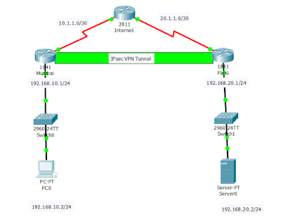 how to configure site to site ipsec vpn using cisco packet tracer