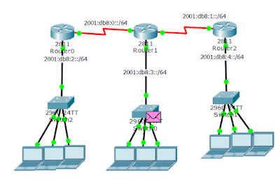 Eigrp6 on ipv6 network